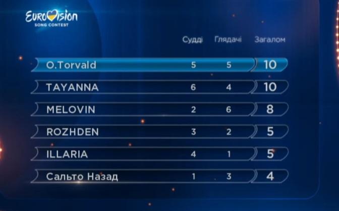 Нацотбор на Евровидение. Оценки